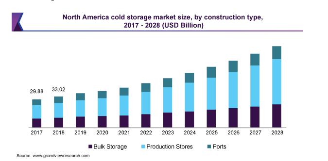 Cold Storage Warehouse Management